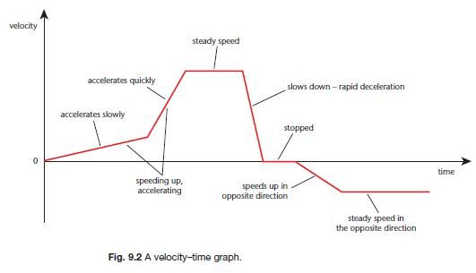 Unit 2 Graphing Motion Mrs Donnelly S Website